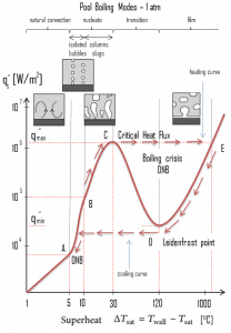 Boiling Curve - Boiling Modes