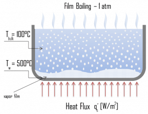 Film Boiling - Boiling Modes