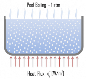 Pool Boiling - Boiling Modes
