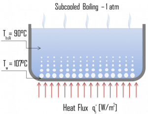 Subcooled Boiling - Boiling Modes