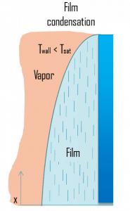 film condensation