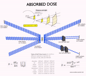 Absorbed dose