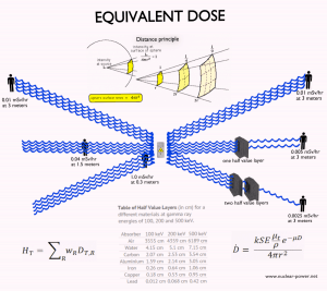 equivalent dose - definition