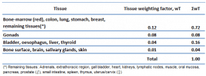 tissue weighting factor - ICRP