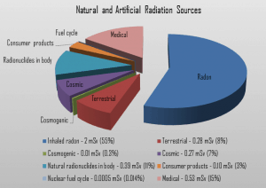 Radon - Natural Source of Radiation