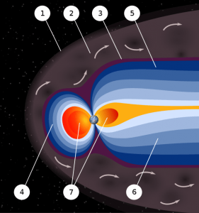 magnetosphere - earth magnetic field