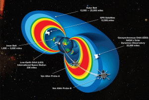 van Allen radiation belts - satellites