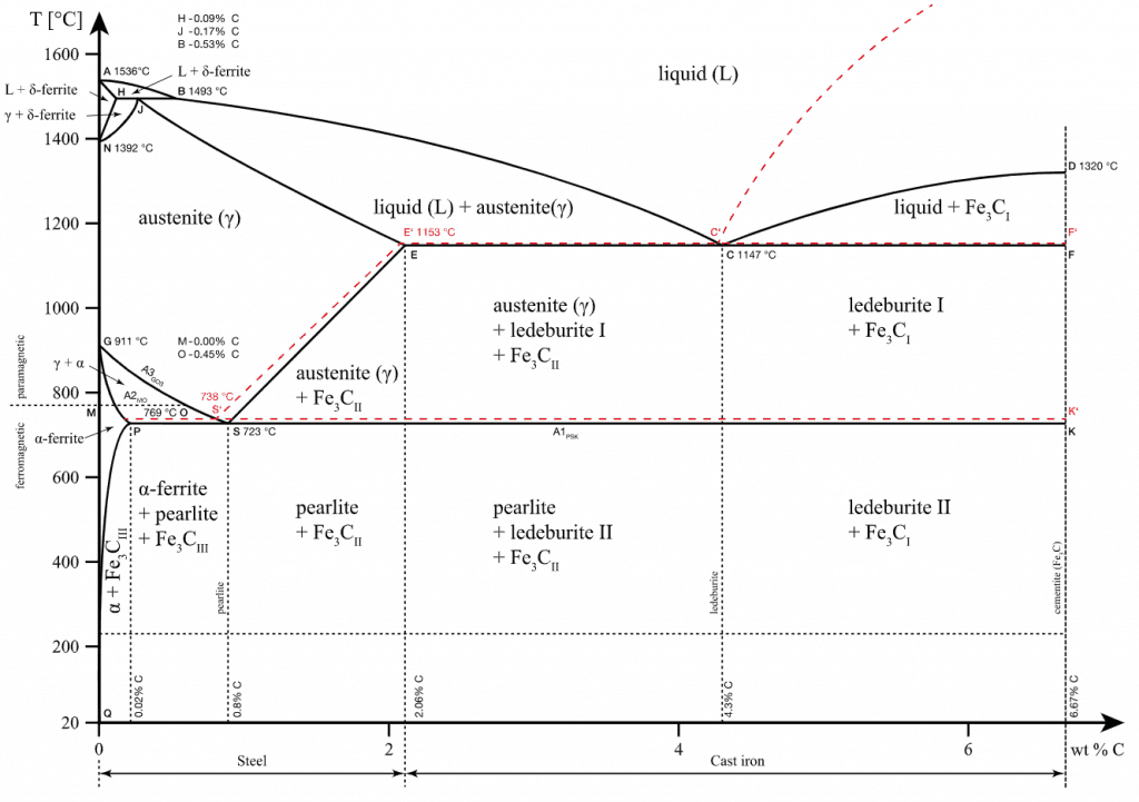 Fe-Fe3C Phase Diagram