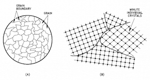 Grains - Grain Boundaries