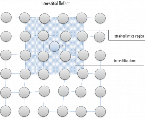 interstitial defect - interstitial atom