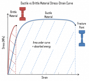 Stress-strain curves - Ductile vs Brittle Material