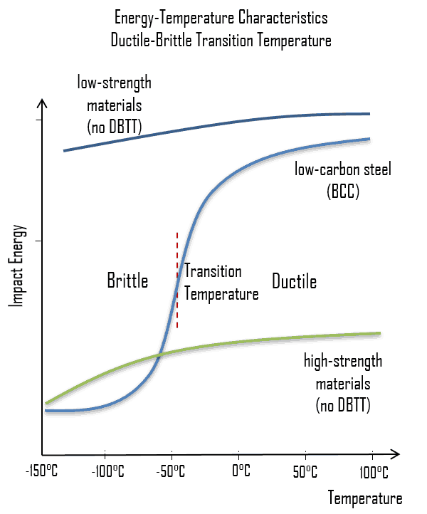 ductile–brittle transition temperature
