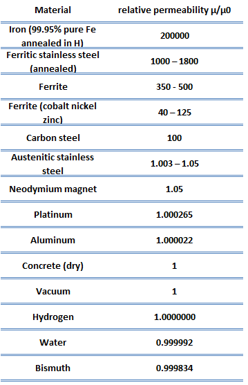 relative permeability - materials - table