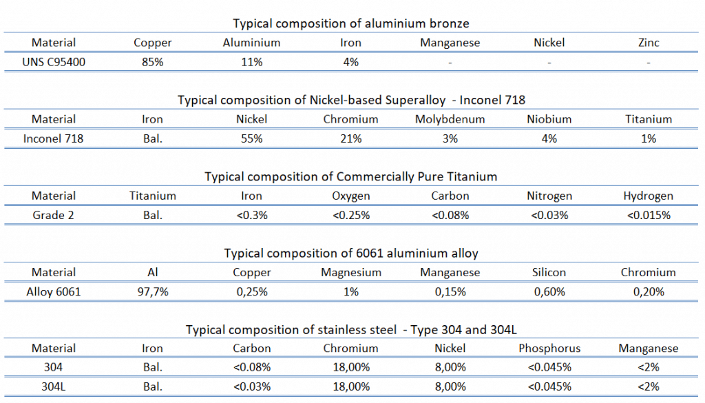corrosion-resistant alloys - composition