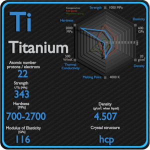 Titanium-properties-applications-price-production