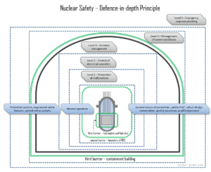 nuclear safety - defence-in-depth