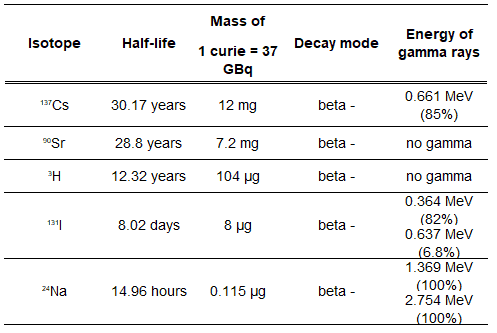 radionuclides in reactors - reactor safety