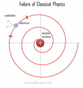 Failure of Classical Physics - Atomic Nucleus