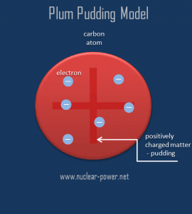 Plum pudding model - Thomson