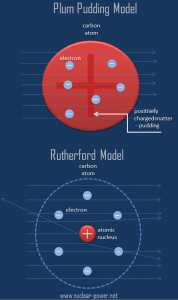 Thomson Model vs Rutherford Model