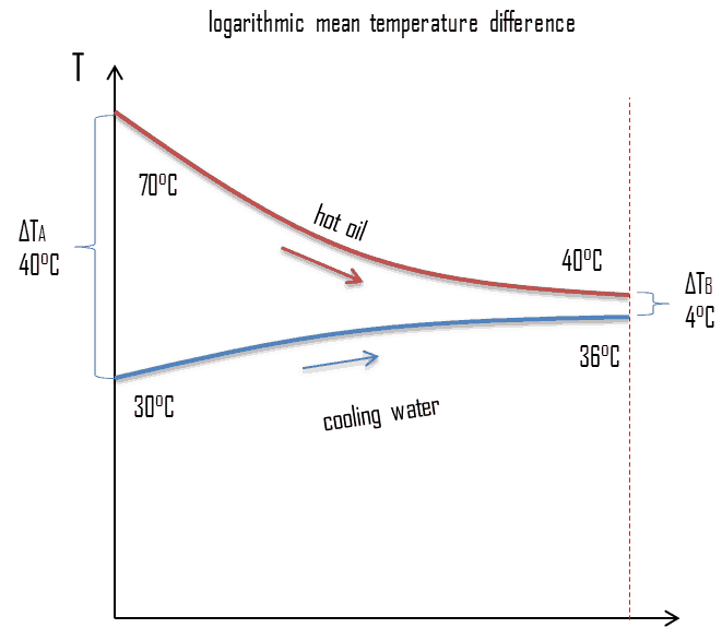 Calculation of Heat Exchanger