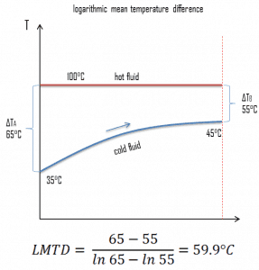 logarithmic mean temperature difference - example